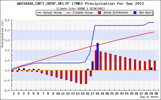 rainfall_plot Sept