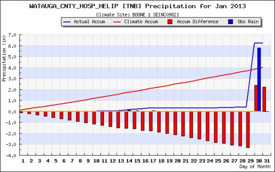 rainfall_plot