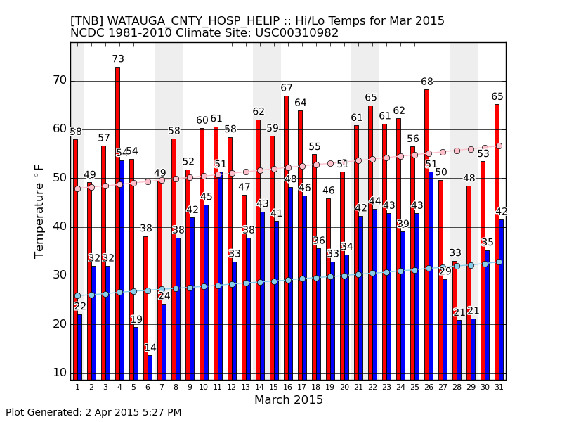 monthly temps March 2015 WMC