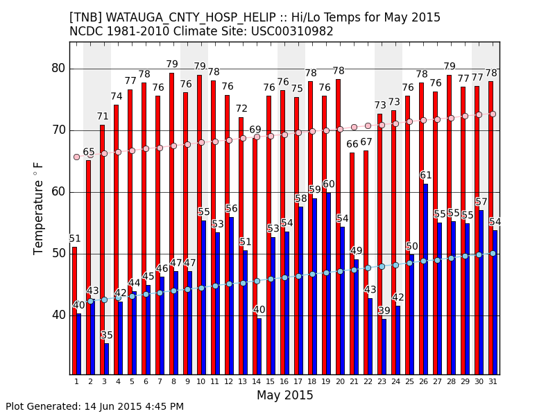 hi low temps for May 2015