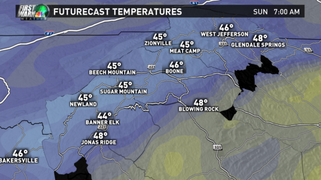 Futurecast Temperatures