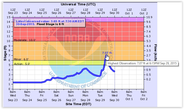 Watauga River flood gauge Tues Sept 29