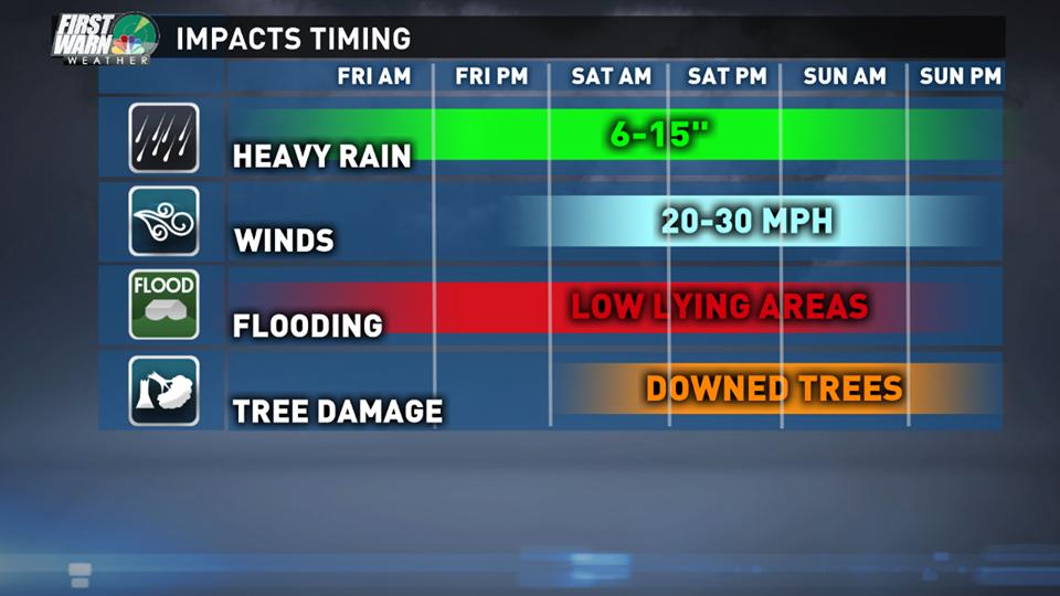 storm impacts