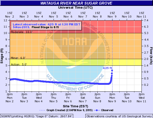 Watauga river gauge at 211pm Nov 9