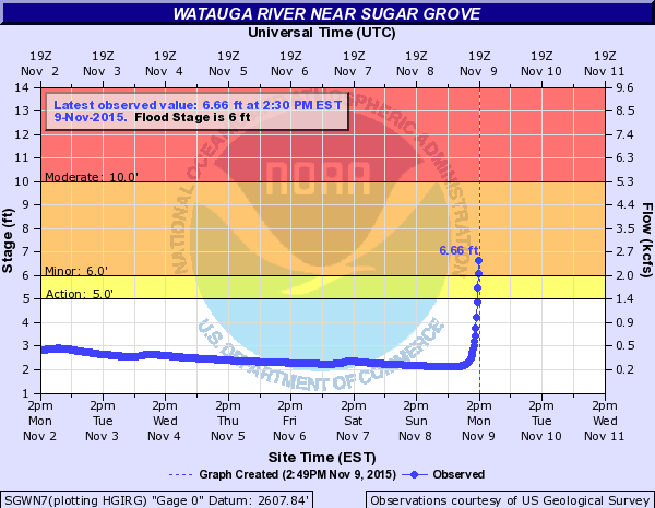 Watauga river gauge at 303pm Nov 9