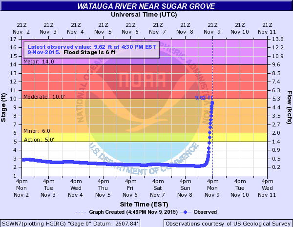 Watauga river gauge at 502pm Nov 9