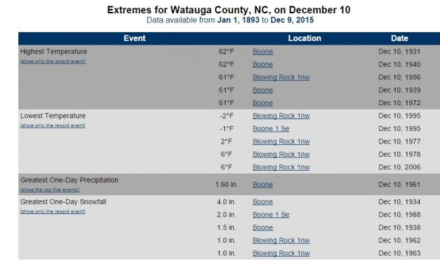 December 10 weather records