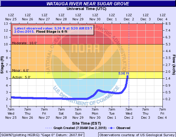 Watauga River flood gauge1_Dec 2 2015