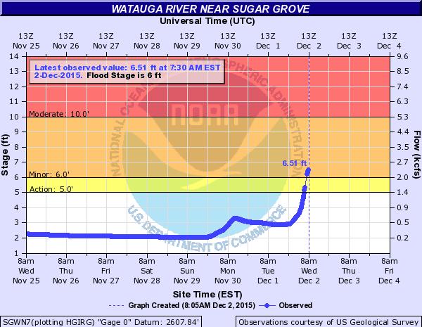 Watauga River flood gauge2_Dec 2 2015