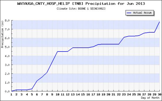 June 2013 rainfall_plot