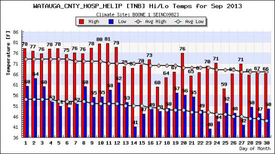Sept2013 month_hilo_plot