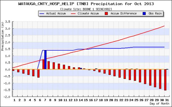 Oct 2013 rainfall_plot