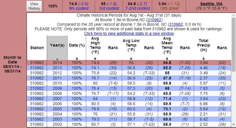 Aug 2014 Boone rainfall