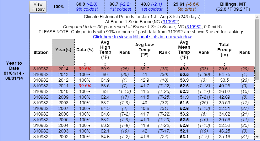 year to date rainfall thru Aug 2014