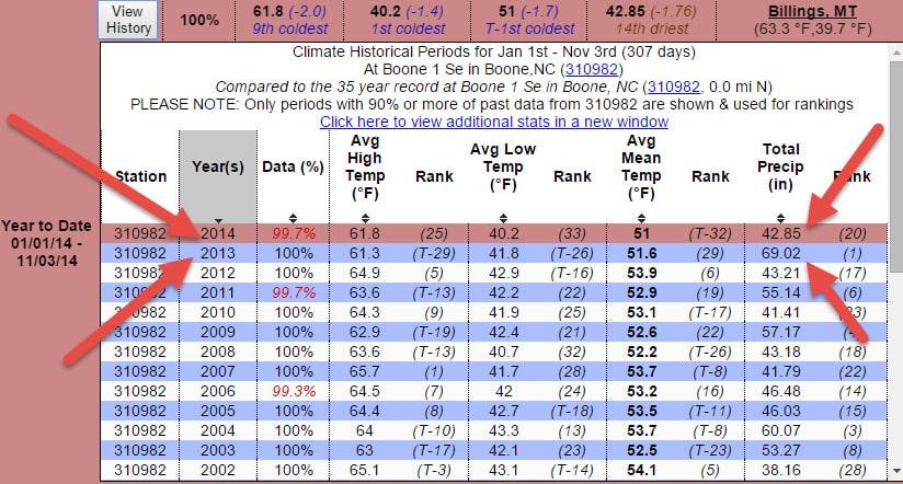 Rainfall Jan 1-Nov 3