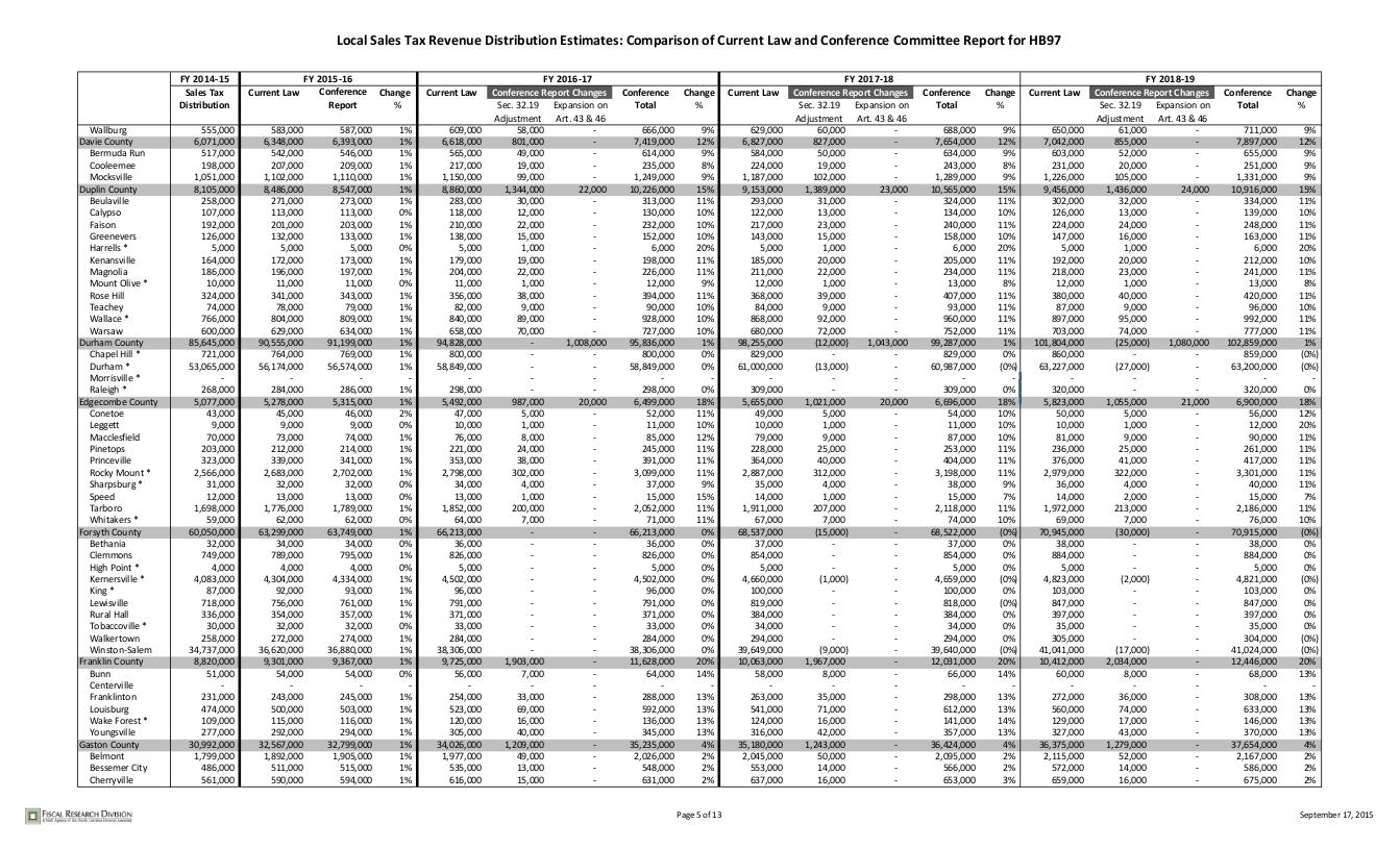 sales-tax-distribution_005