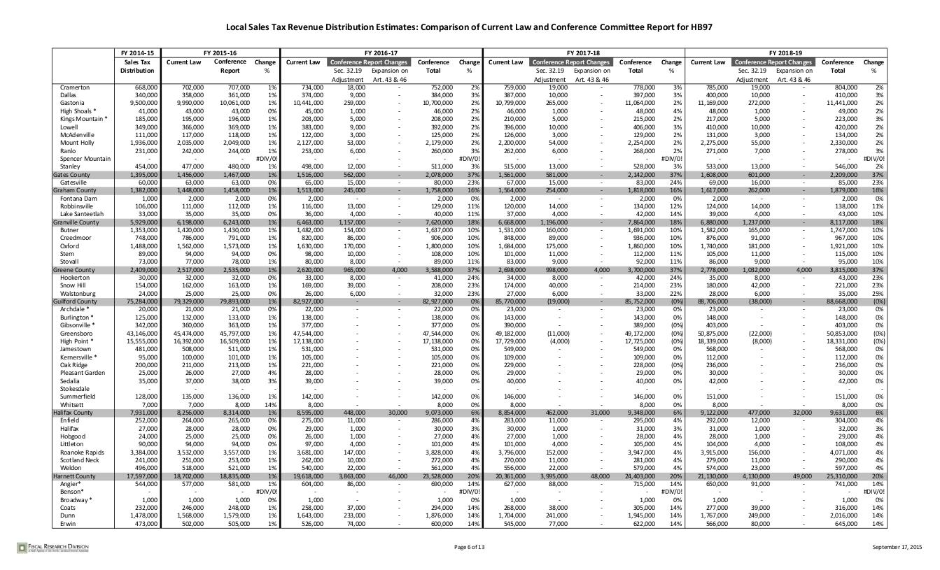 sales-tax-distribution_006