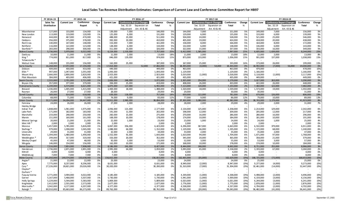 sales-tax-distribution_012