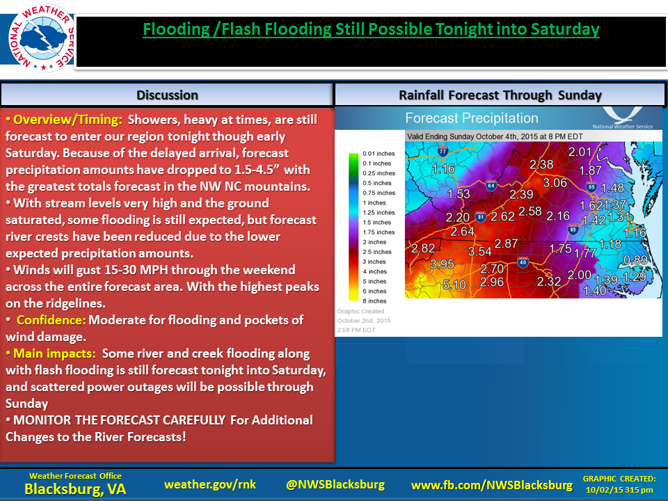 NWS storm overview